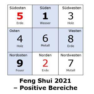 Positive Feng-Shui-Sektoren 2021 und die Lebens-Guas
